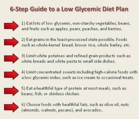 glycemic index diet menu